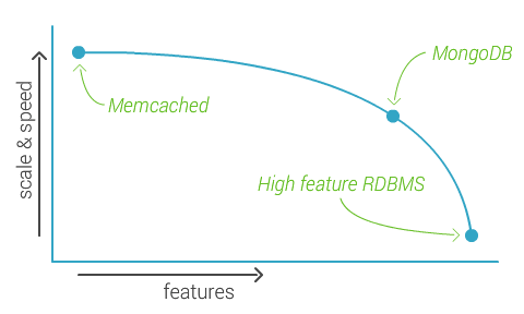 MongoDB features compared to Memcached and high feature RDBMS.