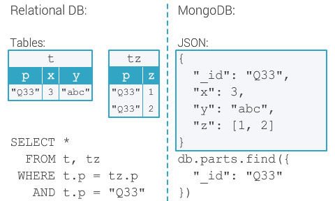 Storage and querying of data in relational databases vs MongoDB.